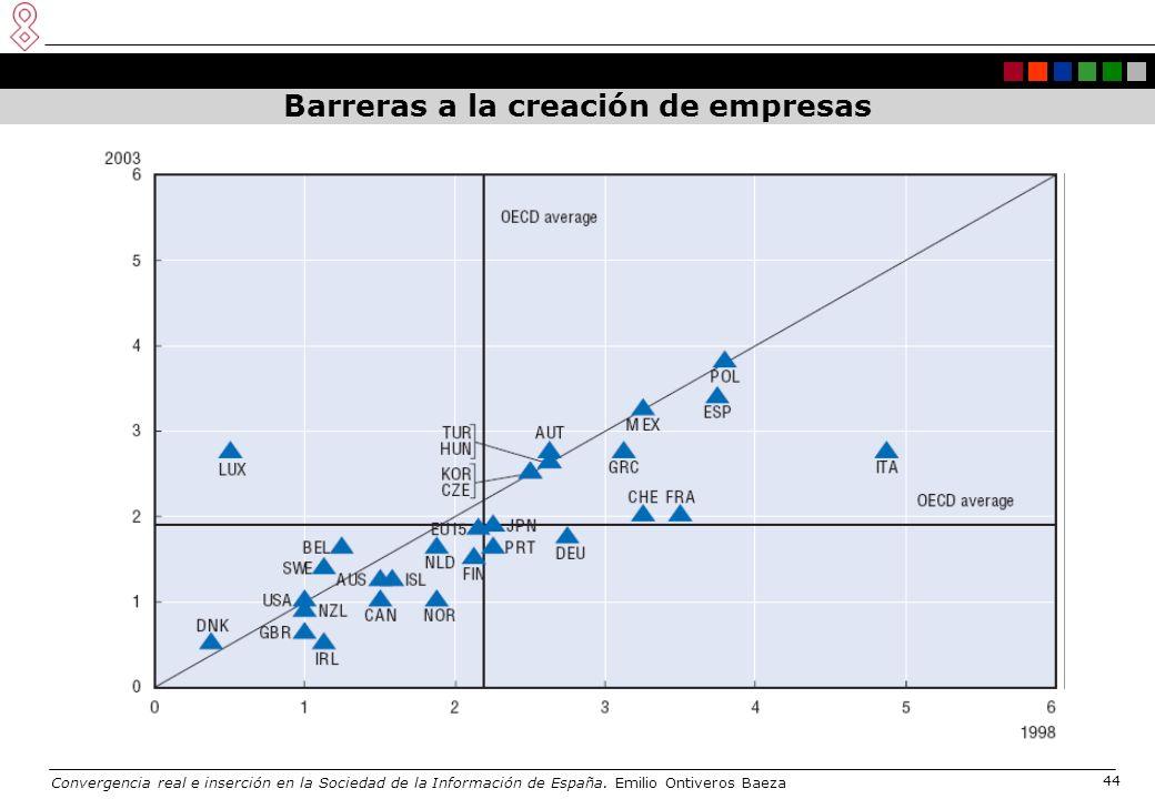 Convergencia real e inserción en la Sociedad de la Información de España. Emilio Ontiveros Baeza 44 Barreras a la creación de empresas