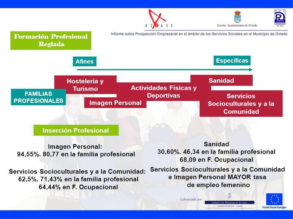 Hostelería y Turismo Actividades Físicas y Deportivas Imagen Personal Sanidad Servicios Socioculturales y a la Comunidad FAMILIAS PROFESIONALES Afines