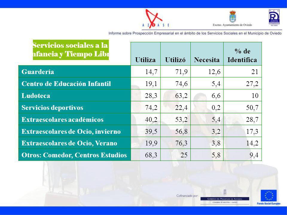 UtilizaUtilizóNecesita % de Identifica Guardería14,771,912,621 Centro de Educación Infantil19,174,65,427,2 Ludoteca28,363,26,610 Servicios deportivos7