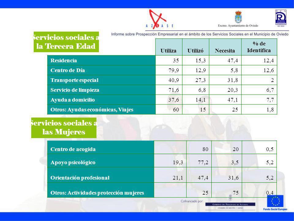 UtilizaUtilizóNecesita % de Identifica Residencia3515,347,412,4 Centro de Día79,912,95,812,6 Transporte especial40,927,331,82 Servicio de limpieza71,6