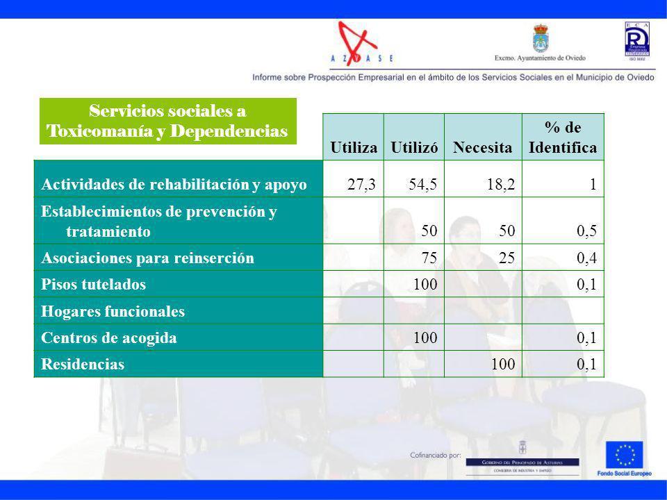 UtilizaUtilizóNecesita % de Identifica Actividades de rehabilitación y apoyo27,354,518,21 Establecimientos de prevención y tratamiento50 0,5 Asociacio