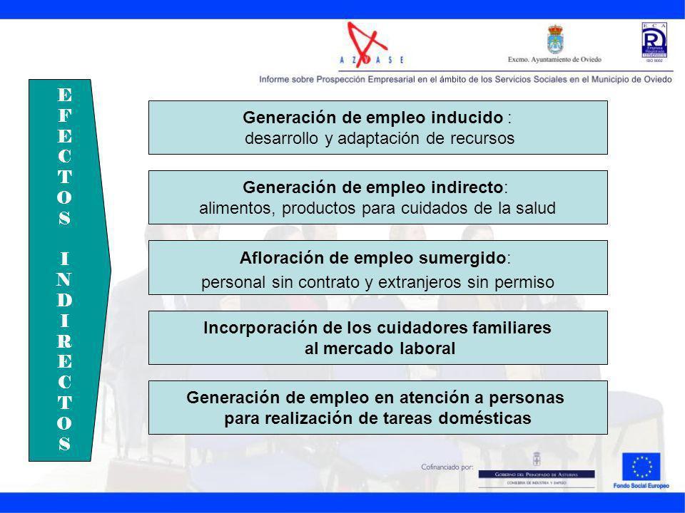 EFECTOSINDIRECTOSEFECTOSINDIRECTOS Generación de empleo inducido : desarrollo y adaptación de recursos Generación de empleo indirecto: alimentos, prod