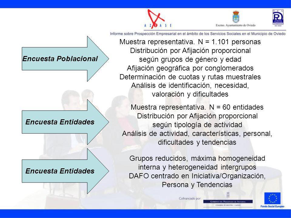 Encuesta Poblacional Muestra representativa. N = 1.101 personas Distribución por Afijación proporcional según grupos de género y edad Afijación geográ