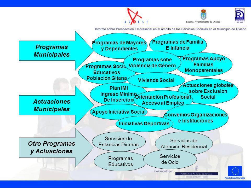 Programas Municipales Actuaciones Municipales Programas de Mayores y Dependientes Programas de Familia E Infancia Programas Socio- Educativos Població