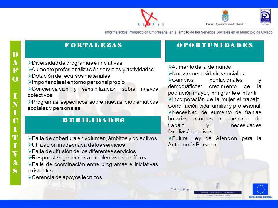 F O R T A L E Z A S Diversidad de programas e iniciativas Aumento profesionalización servicios y actividades Dotación de recursos materiales Importanc