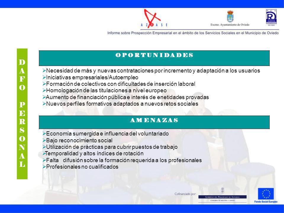 DAFOPERSONALDAFOPERSONAL O P O R T U N I D A D E S Necesidad de más y nuevas contrataciones por incremento y adaptación a los usuarios Iniciativas emp