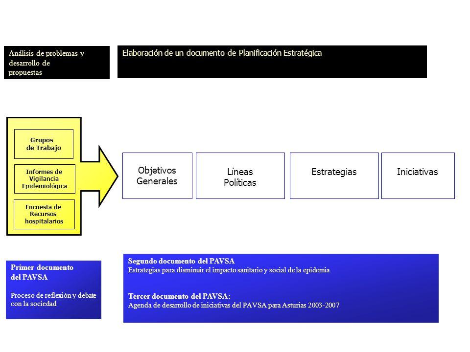 Grupos de Trabajo Encuesta de Recursos hospitalarios Informes de Vigilancia Epidemiológica Objetivos Generales Líneas Políticas EstrategiasIniciativas Análisis de problemas y desarrollo de propuestas Elaboración de un documento de Planificación Estratégica Primer documento del PAVSA Proceso de reflexión y debate con la sociedad Segundo documento del PAVSA Estrategias para disminuir el impacto sanitario y social de la epidemia Tercer documento del PAVSA: Agenda de desarrollo de iniciativas del PAVSA para Asturias 2003-2007