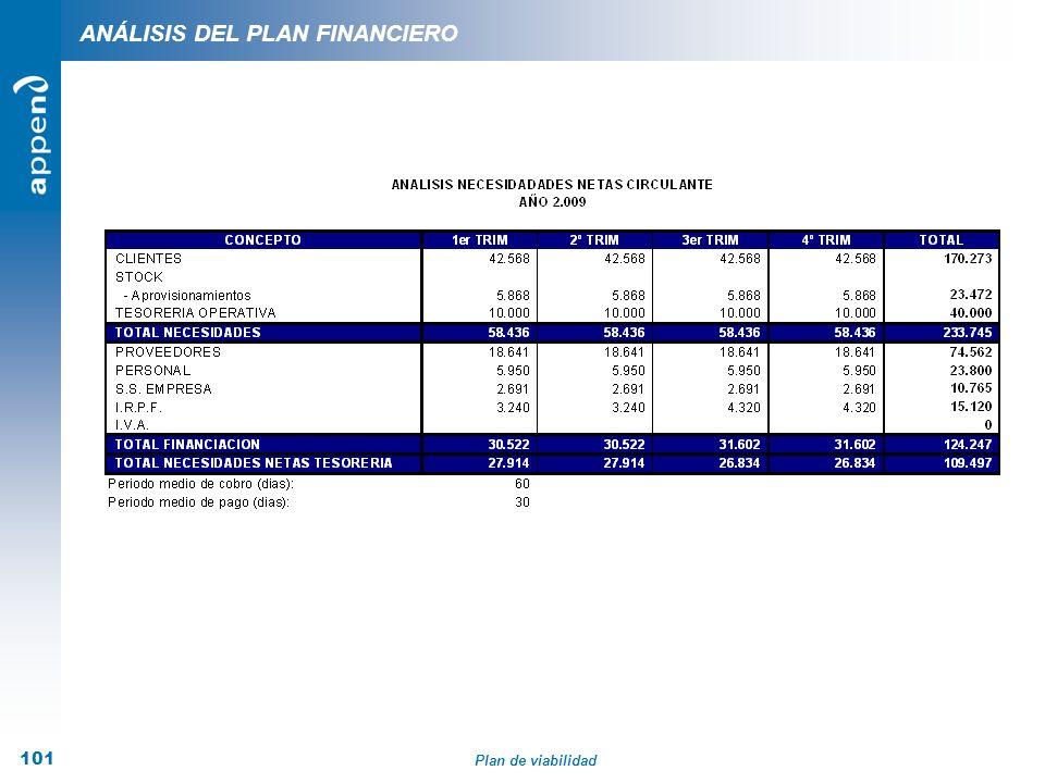 Plan de viabilidad 101 ANÁLISIS DEL PLAN FINANCIERO