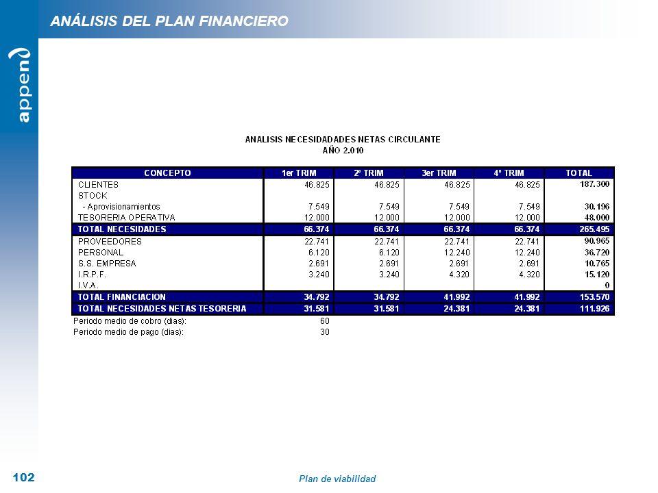 Plan de viabilidad 102 ANÁLISIS DEL PLAN FINANCIERO