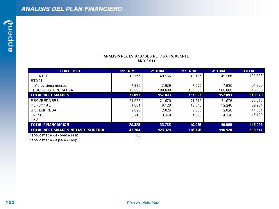 Plan de viabilidad 103 ANÁLISIS DEL PLAN FINANCIERO
