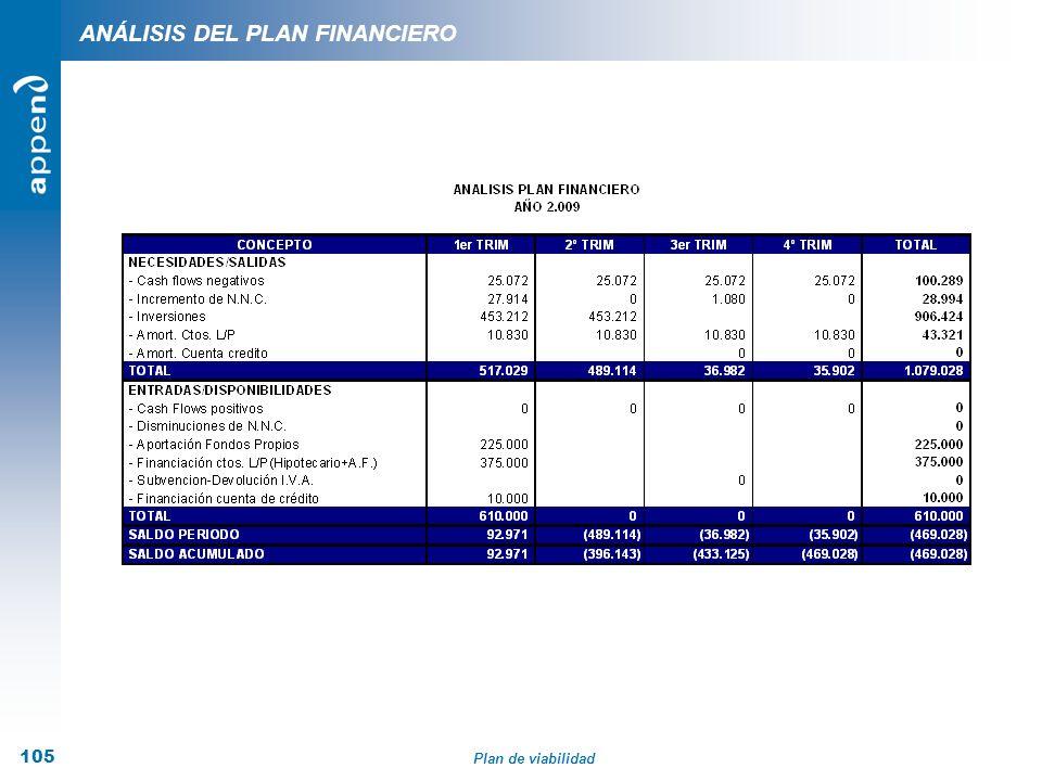 Plan de viabilidad 105 ANÁLISIS DEL PLAN FINANCIERO