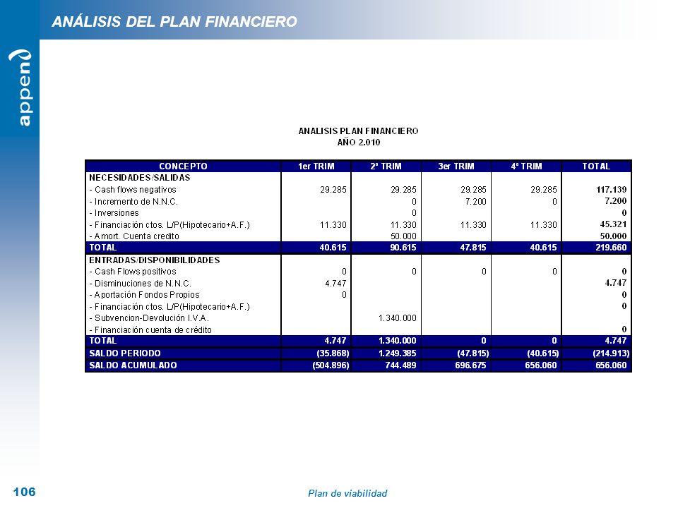 Plan de viabilidad 106 ANÁLISIS DEL PLAN FINANCIERO
