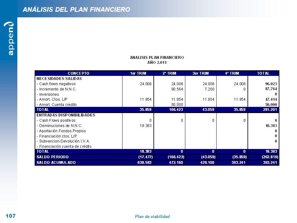 Plan de viabilidad 107 ANÁLISIS DEL PLAN FINANCIERO