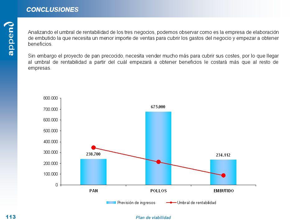 Plan de viabilidad 113 CONCLUSIONES Analizando el umbral de rentabilidad de los tres negocios, podemos observar como es la empresa de elaboración de e