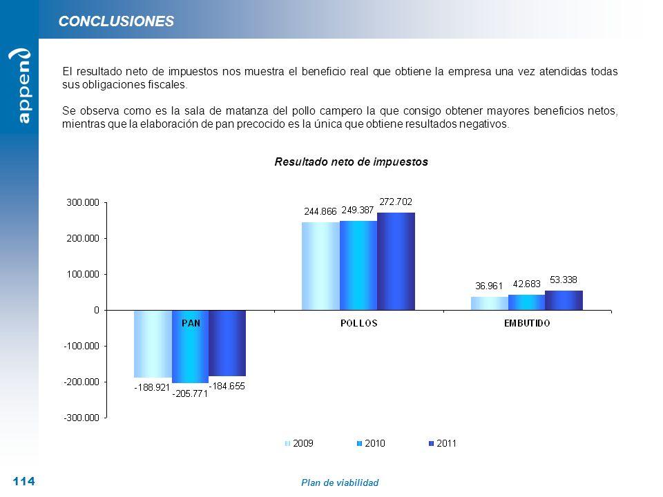 Plan de viabilidad 114 CONCLUSIONES El resultado neto de impuestos nos muestra el beneficio real que obtiene la empresa una vez atendidas todas sus ob