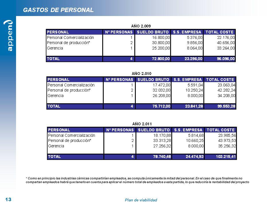 Plan de viabilidad 13 GASTOS DE PERSONAL * Como en principio las industrias cárnicas compartirían empleados, se computa únicamente la mitad del person