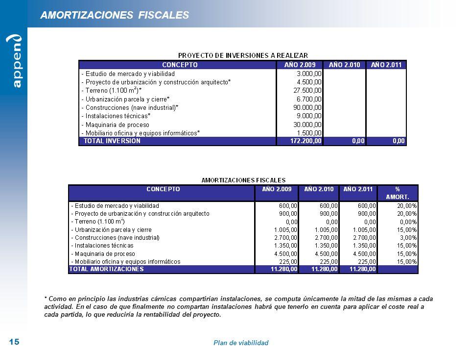Plan de viabilidad 15 AMORTIZACIONES FISCALES * Como en principio las industrias cárnicas compartirían instalaciones, se computa únicamente la mitad d