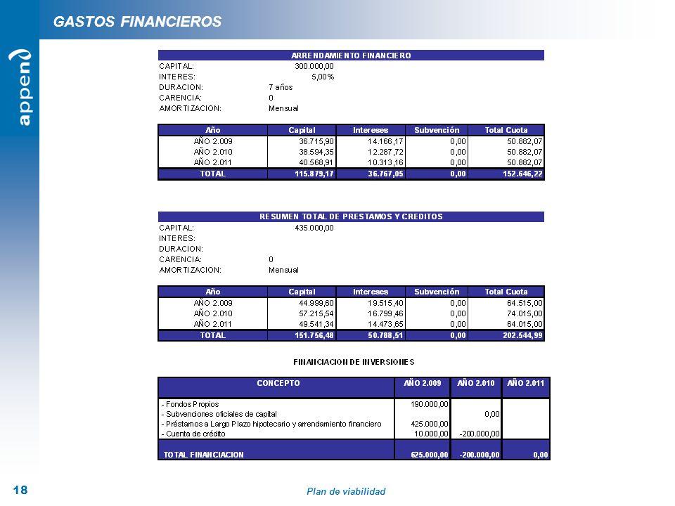 Plan de viabilidad 18 GASTOS FINANCIEROS