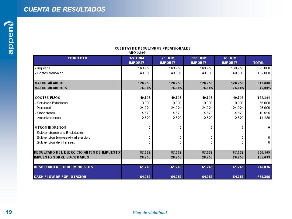 Plan de viabilidad 19 CUENTA DE RESULTADOS