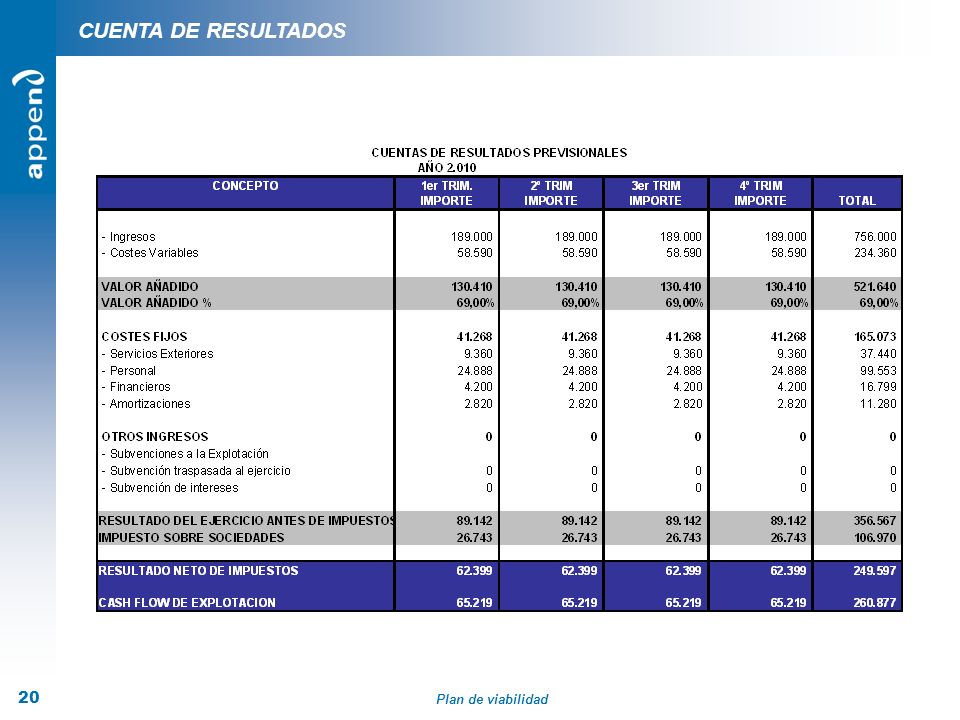 Plan de viabilidad 20 CUENTA DE RESULTADOS