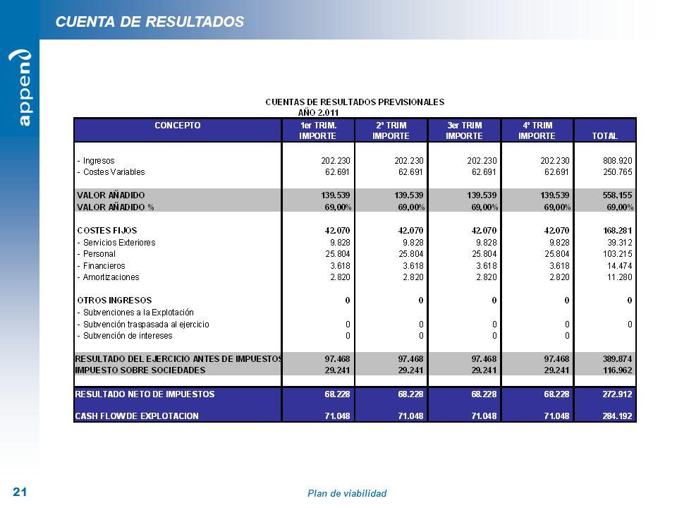 Plan de viabilidad 21 CUENTA DE RESULTADOS