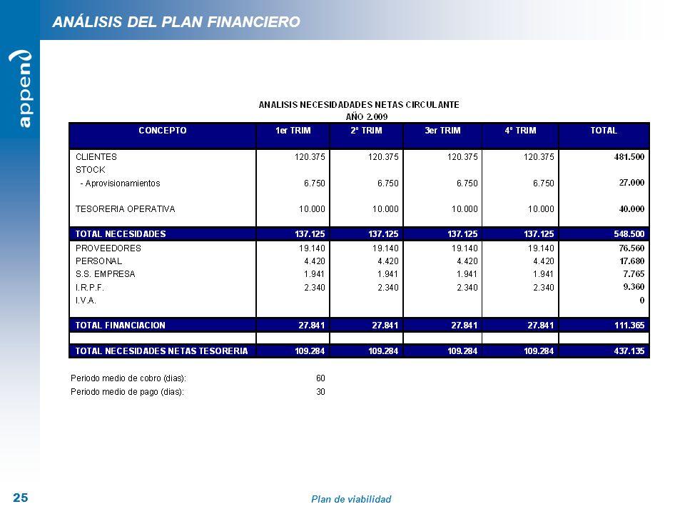 Plan de viabilidad 25 ANÁLISIS DEL PLAN FINANCIERO