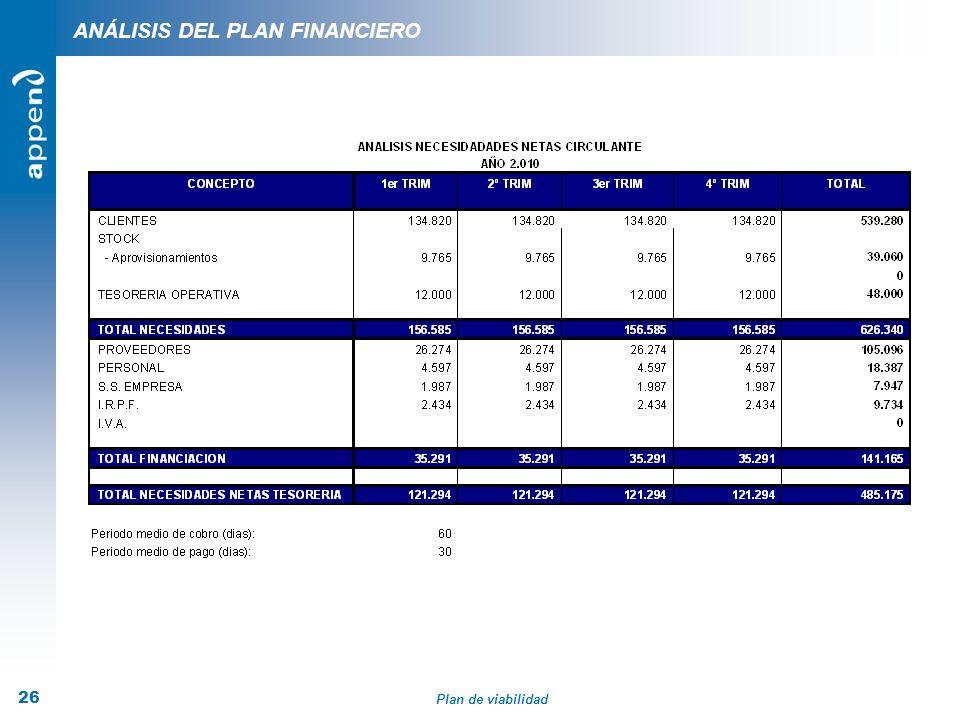 Plan de viabilidad 26 ANÁLISIS DEL PLAN FINANCIERO