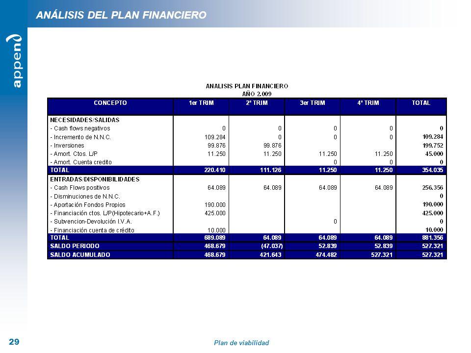 Plan de viabilidad 29 ANÁLISIS DEL PLAN FINANCIERO