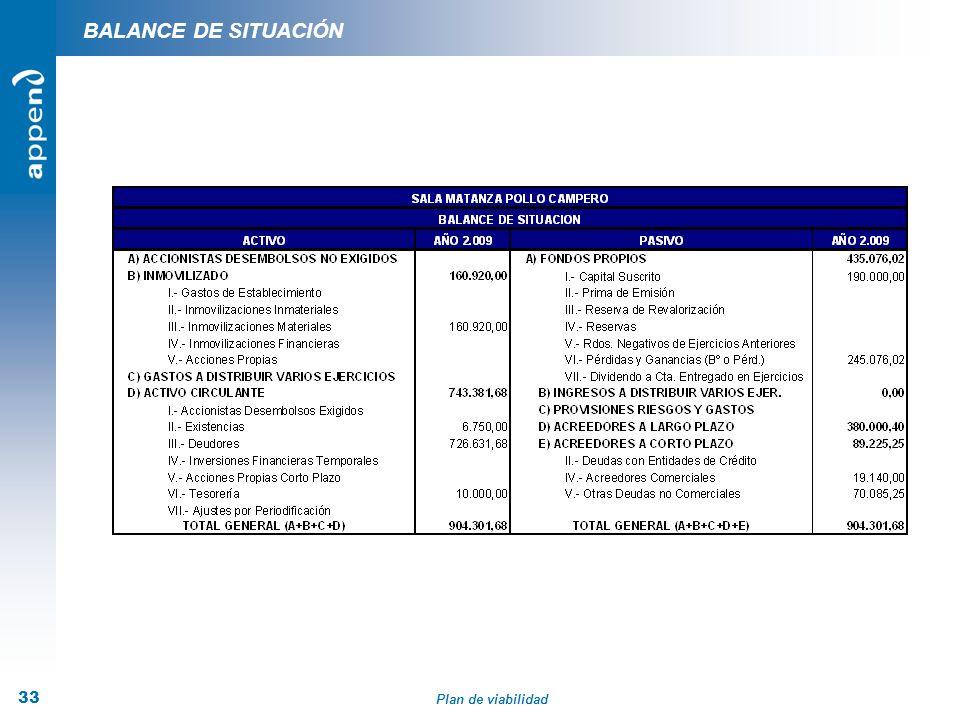 Plan de viabilidad 33 BALANCE DE SITUACIÓN