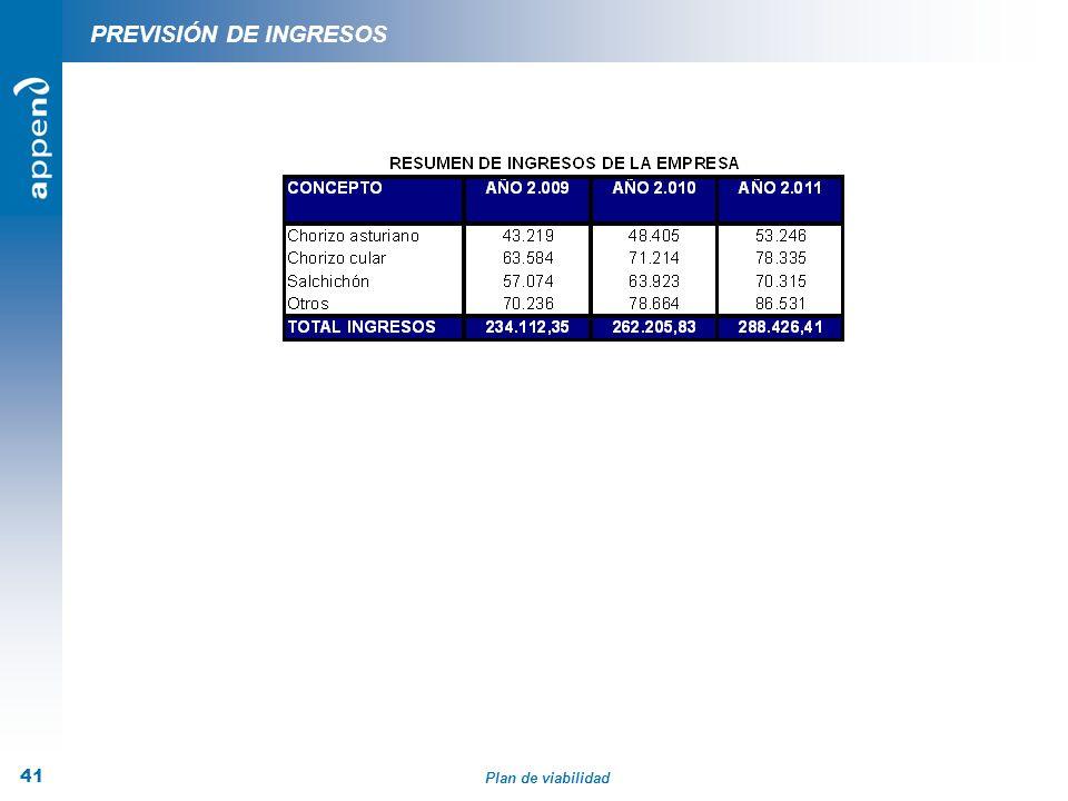 Plan de viabilidad 41 PREVISIÓN DE INGRESOS