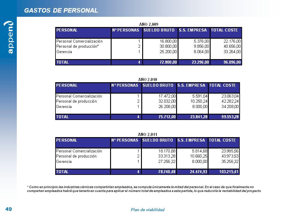 Plan de viabilidad 49 GASTOS DE PERSONAL * Como en principio las industrias cárnicas compartirían empleados, se computa únicamente la mitad del person
