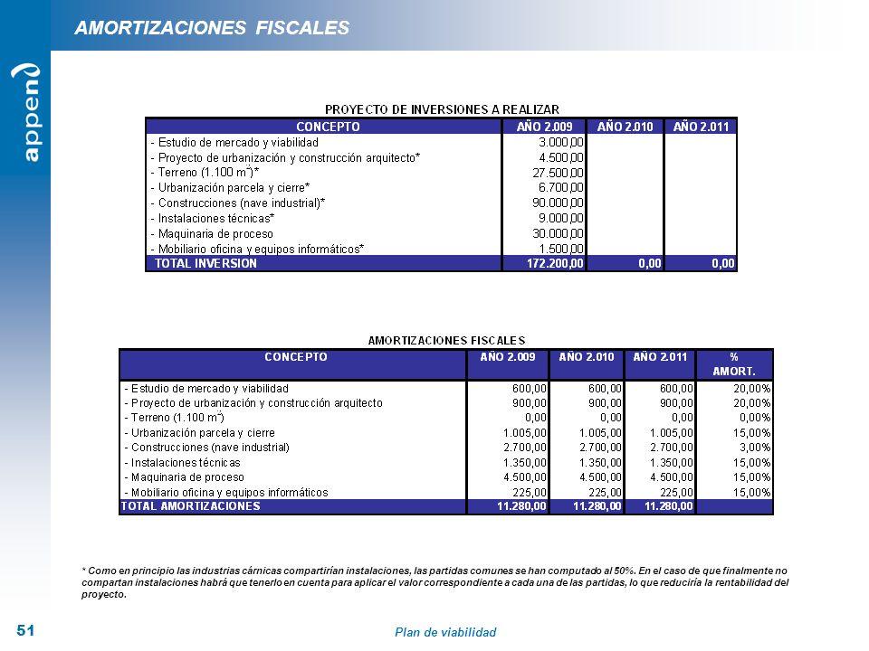 Plan de viabilidad 51 AMORTIZACIONES FISCALES * Como en principio las industrias cárnicas compartirían instalaciones, las partidas comunes se han comp