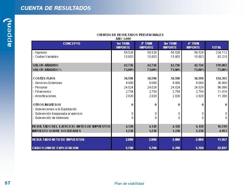 Plan de viabilidad 57 CUENTA DE RESULTADOS