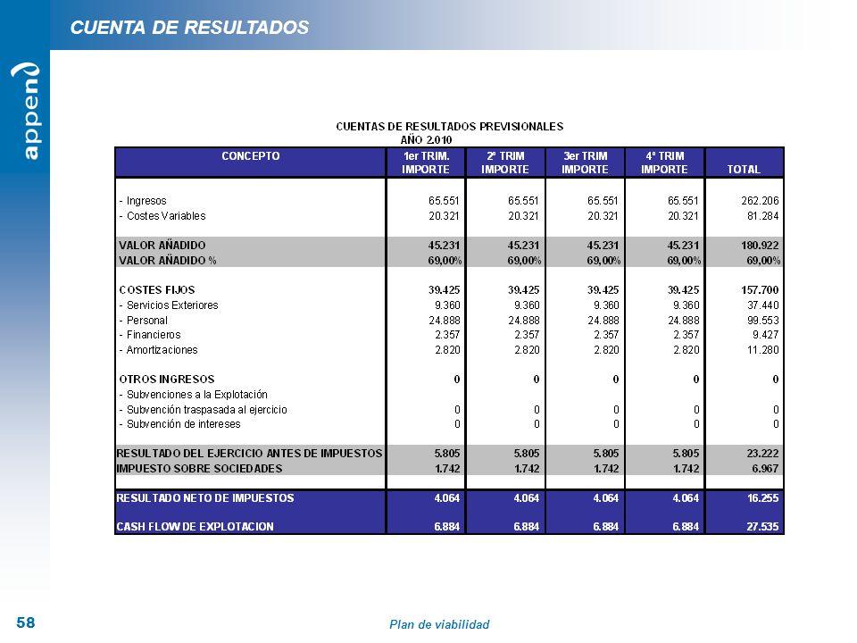 Plan de viabilidad 58 CUENTA DE RESULTADOS