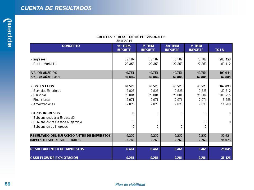 Plan de viabilidad 59 CUENTA DE RESULTADOS