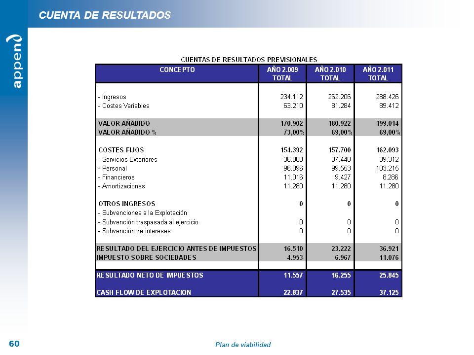 Plan de viabilidad 60 CUENTA DE RESULTADOS