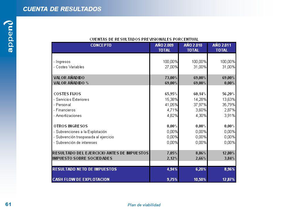 Plan de viabilidad 61 CUENTA DE RESULTADOS
