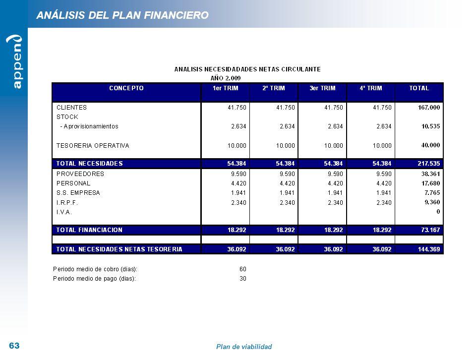 Plan de viabilidad 63 ANÁLISIS DEL PLAN FINANCIERO