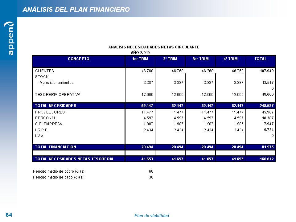 Plan de viabilidad 64 ANÁLISIS DEL PLAN FINANCIERO