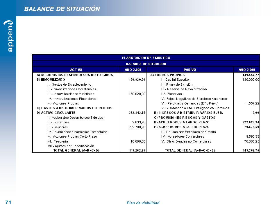 Plan de viabilidad 71 BALANCE DE SITUACIÓN