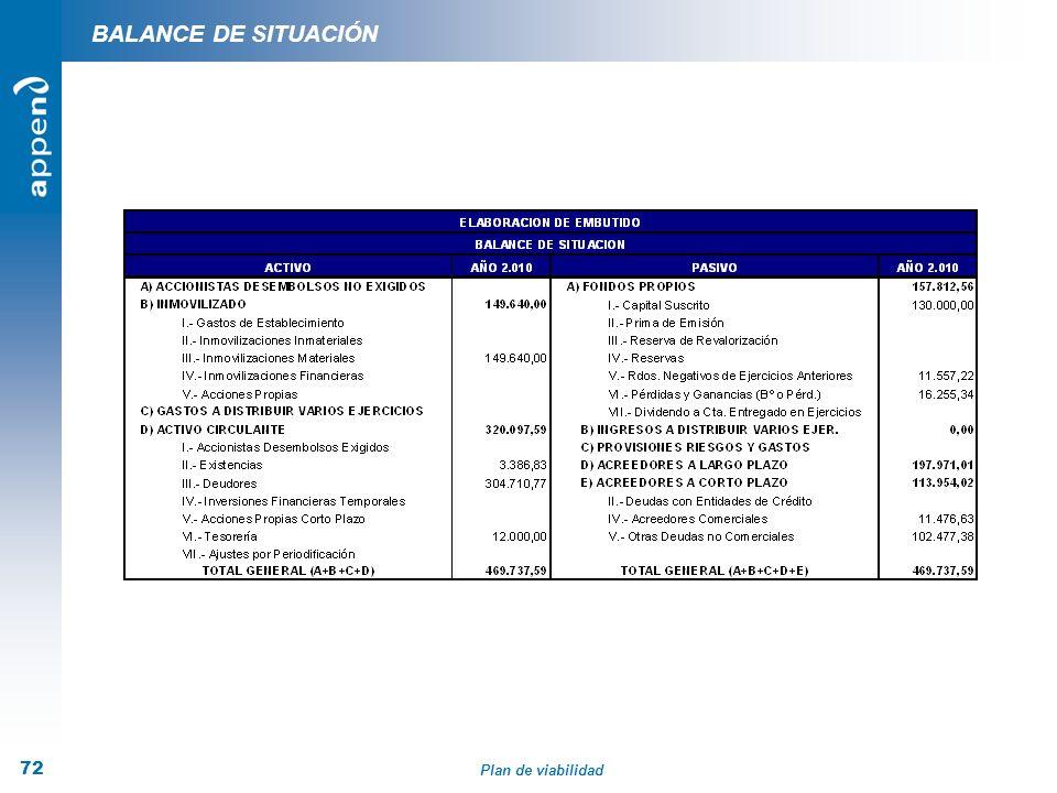 Plan de viabilidad 72 BALANCE DE SITUACIÓN