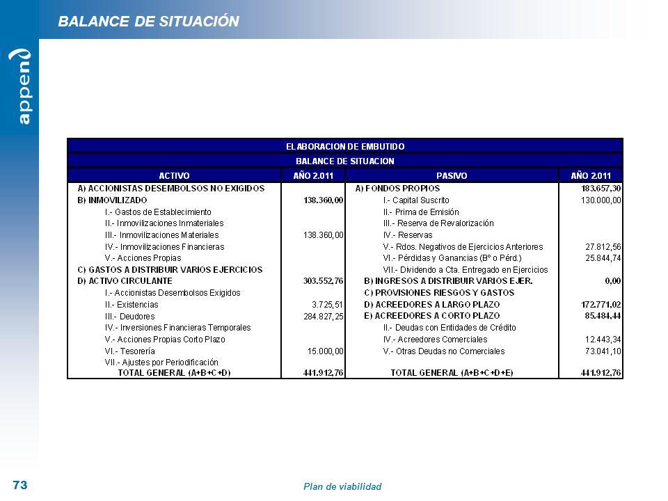 Plan de viabilidad 73 BALANCE DE SITUACIÓN