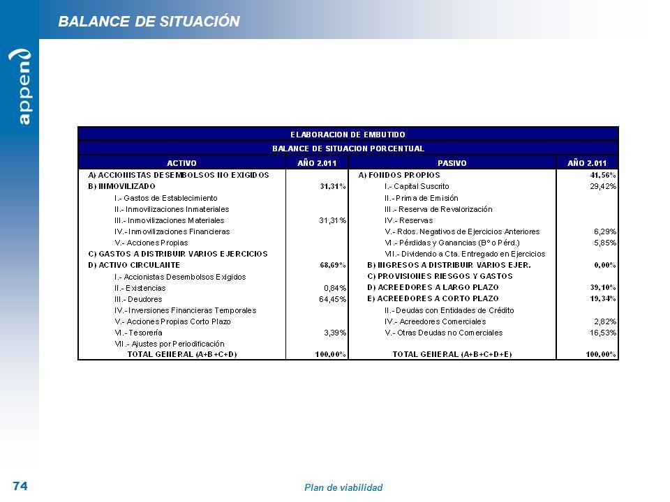 Plan de viabilidad 74 BALANCE DE SITUACIÓN