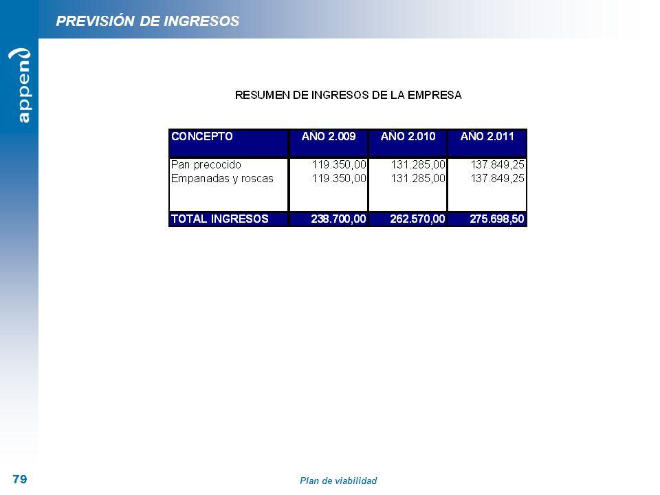 Plan de viabilidad 79 PREVISIÓN DE INGRESOS