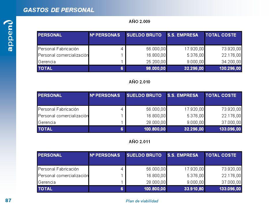 Plan de viabilidad 87 GASTOS DE PERSONAL