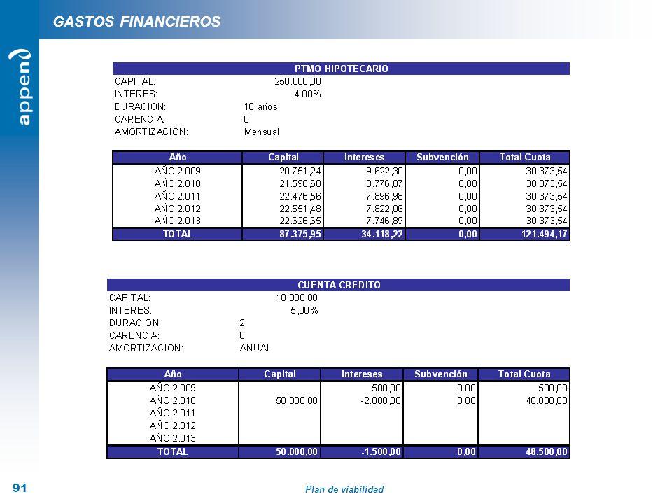 Plan de viabilidad 91 GASTOS FINANCIEROS