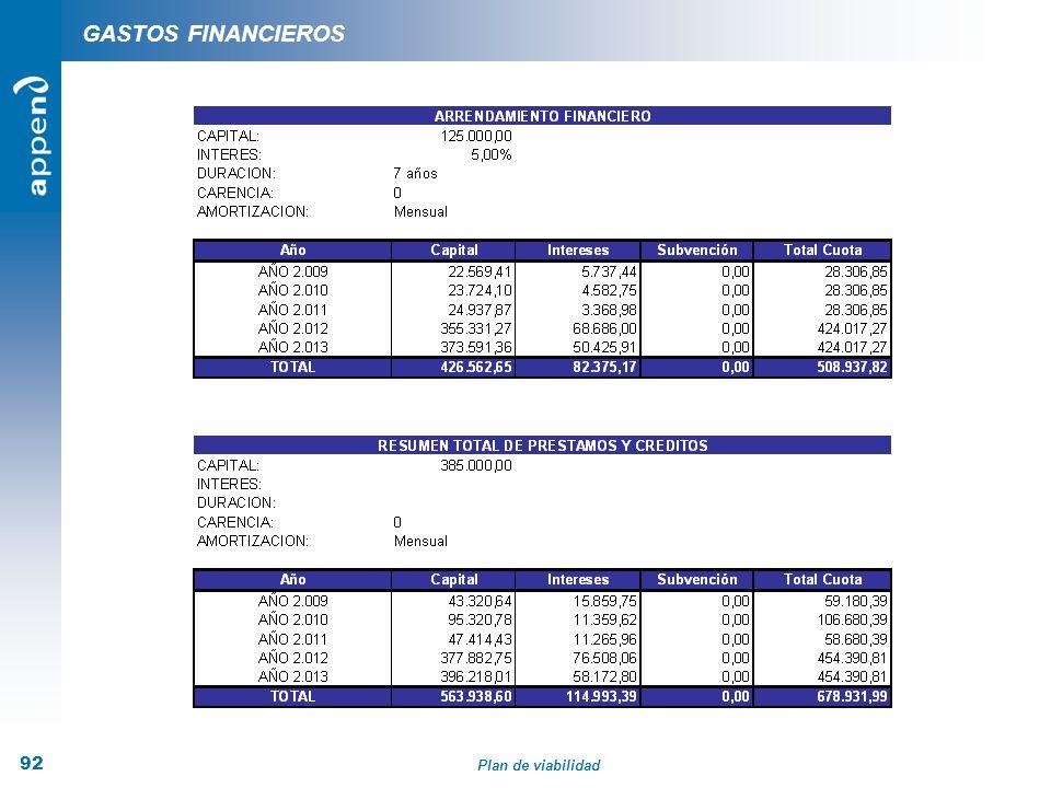 Plan de viabilidad 92 GASTOS FINANCIEROS