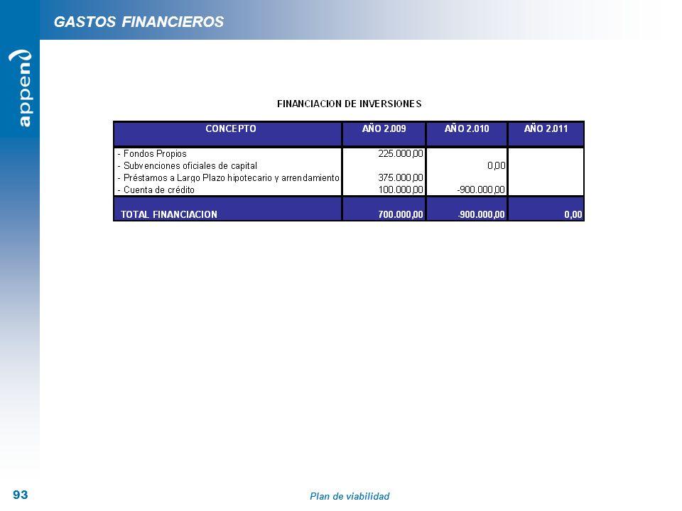 Plan de viabilidad 93 GASTOS FINANCIEROS