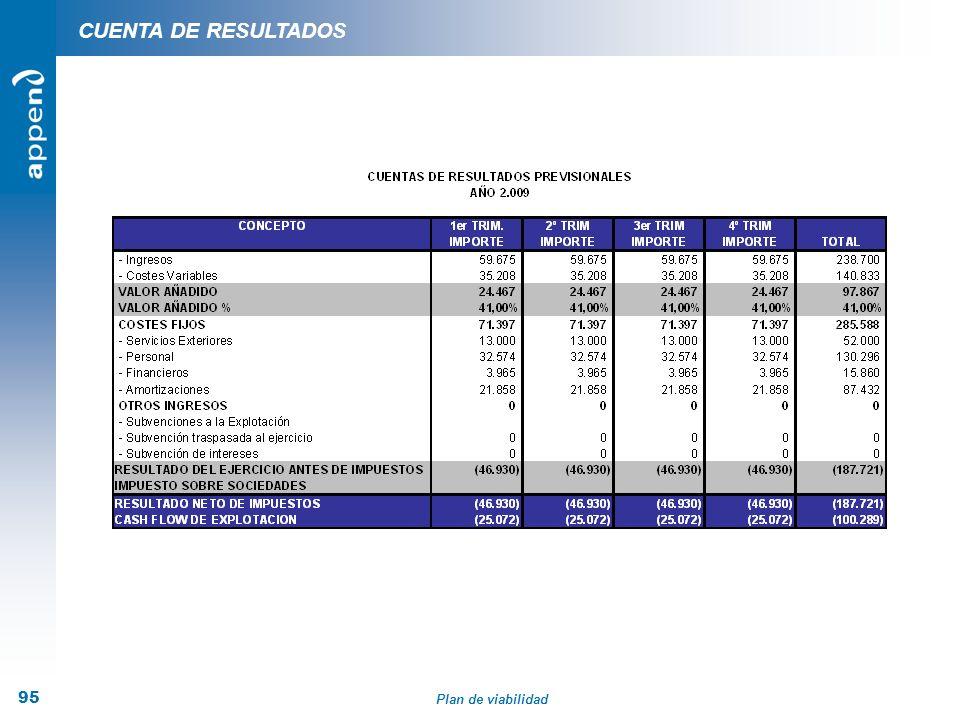 Plan de viabilidad 95 CUENTA DE RESULTADOS