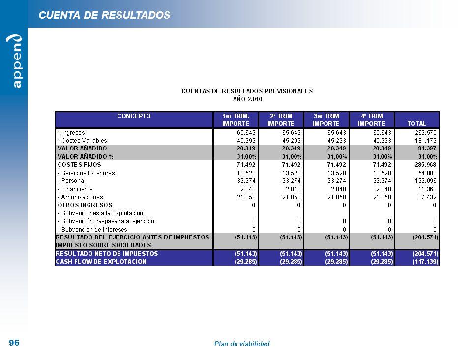 Plan de viabilidad 96 CUENTA DE RESULTADOS
